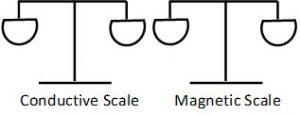 Conductive and Magnetic Properties